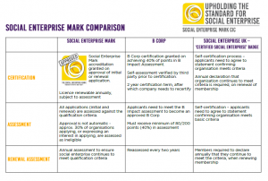 How is the Social Enterprise Mark different?