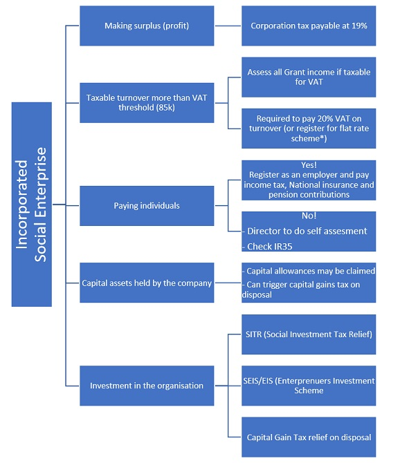 Diagram explaining taxes for social enterprises