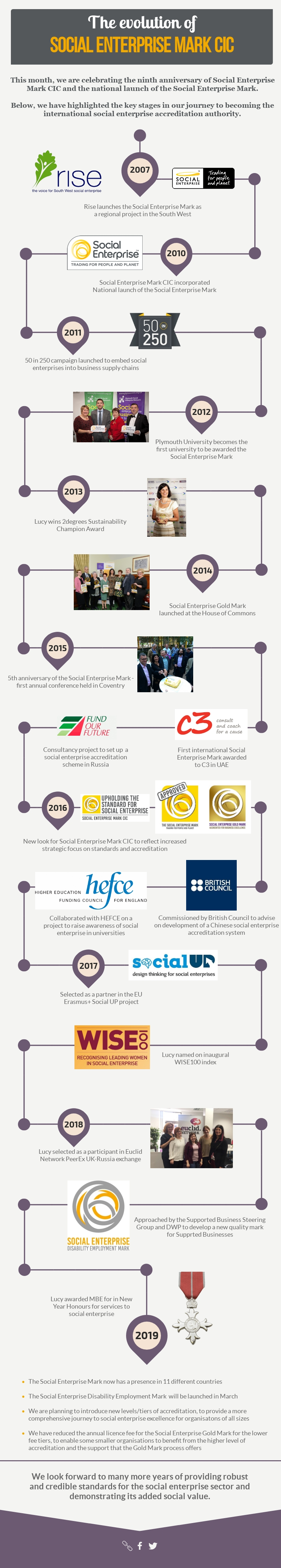 Social-Enterprise-Mark-CIC-timeline-