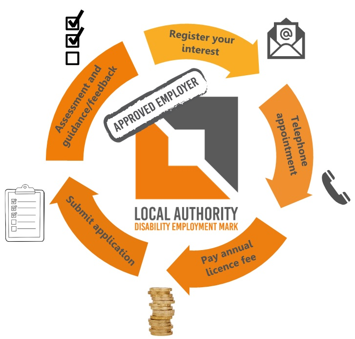 Local Authority Disability Employment Mark assessment process