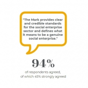 94% of respondents agreed the Social Enterprise Mark provides clear and credible standards for the social enterprise sector and defines what it means to be a genuine social enterprise