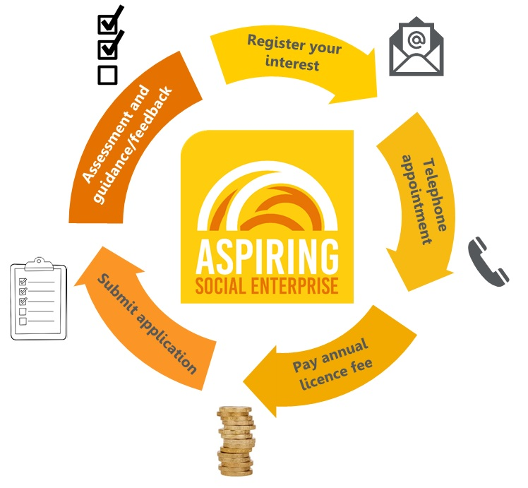 Assessment process for Aspiring Social Enterprise accreditation