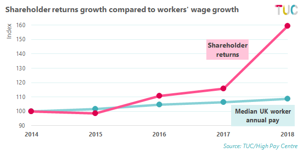 Graph showing the rise of shareholder returns compared to wage growth