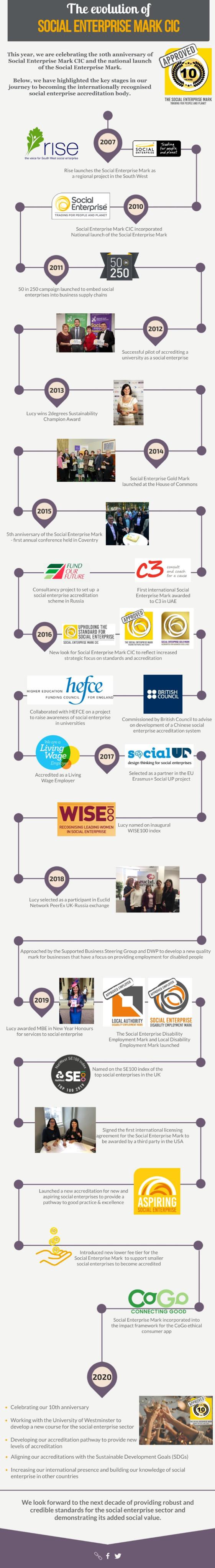 Social Enterprise Mark CIC timeline