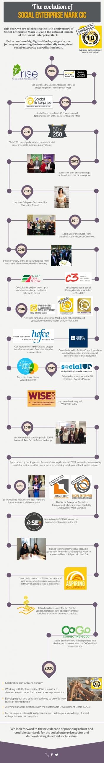 Social-Enterprise-Mark-CIC-timeline