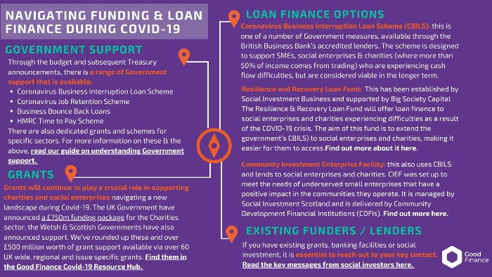 Diagram showing funding and finance opportunities to support social enterprises