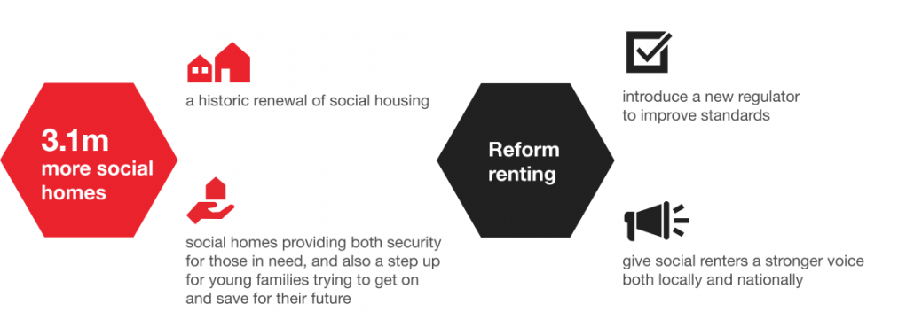 Summary of recommendations from Shelter report on future of social housing