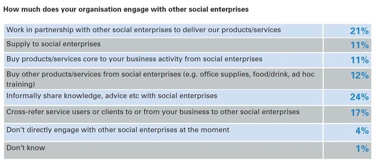 Extract from Social Enterprise UK research, showing how social enterprises engage with other social enterprises