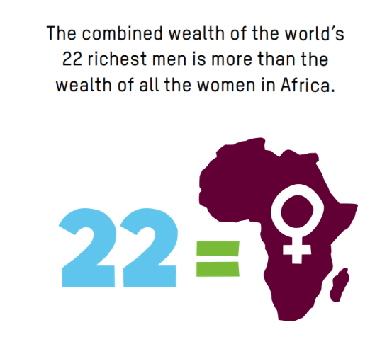 The combined wealth of the world's 22 richest men is more than the wealth of all the women in Africa. Visual shows the number 22 = Africa with a female symbol