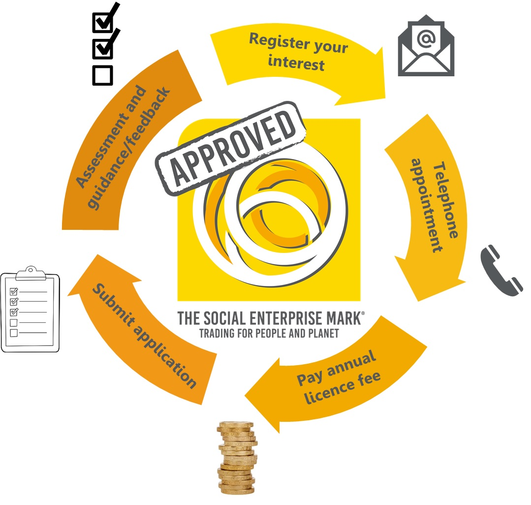 Diagram showing the application and assessment process for the Social Enterprise Mark